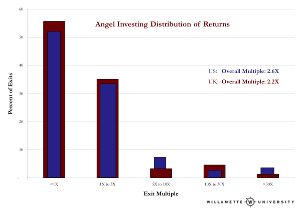 SHOCKER: Angel investors DO make money