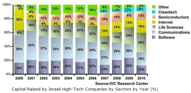 venture capital investment in israel
