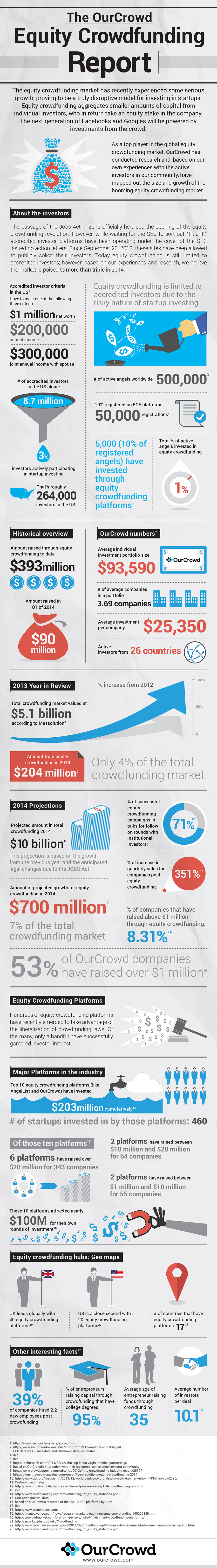 OurCloud infographic