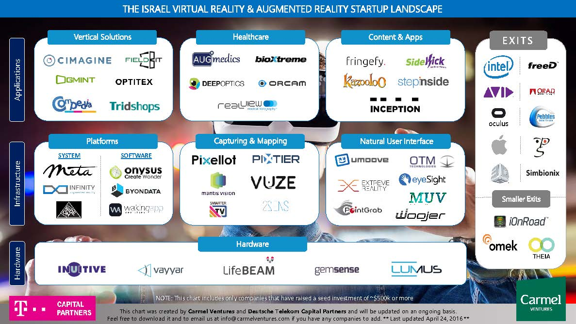d418305f99c4 Reality check! Mapping the Israeli VR and AR startup landscape ...