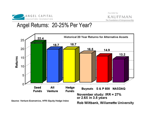 angel investing returns