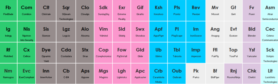 Innovation is elementary: The Periodic Table of Israeli Tech