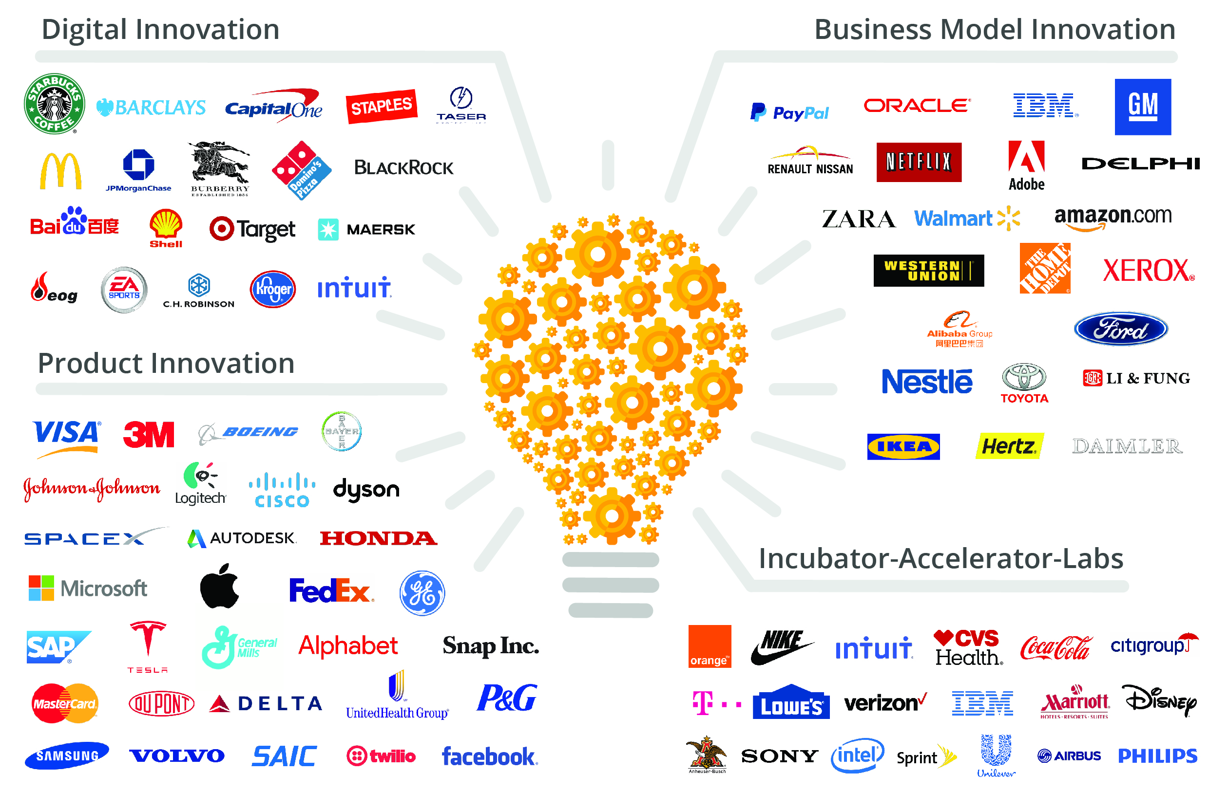 Global Innovation Trends: How corporations are responding