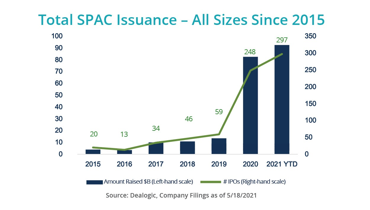 SPACs Unpacked: What Investors Need to know
