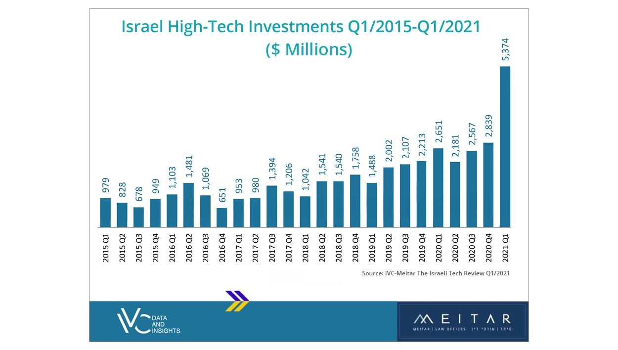 Record First Quarter for Israeli High-Tech Investments